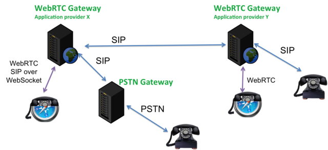 what is meant by gateway